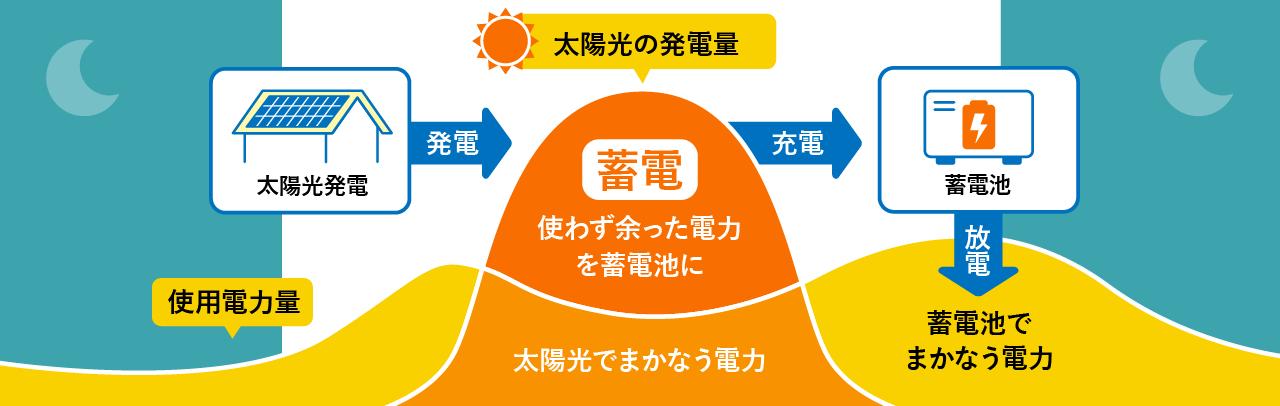 太陽光発電と蓄電池の役割をまとめた図
