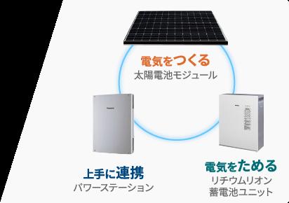 パナソニック太陽光発電システムのイメージ (1)