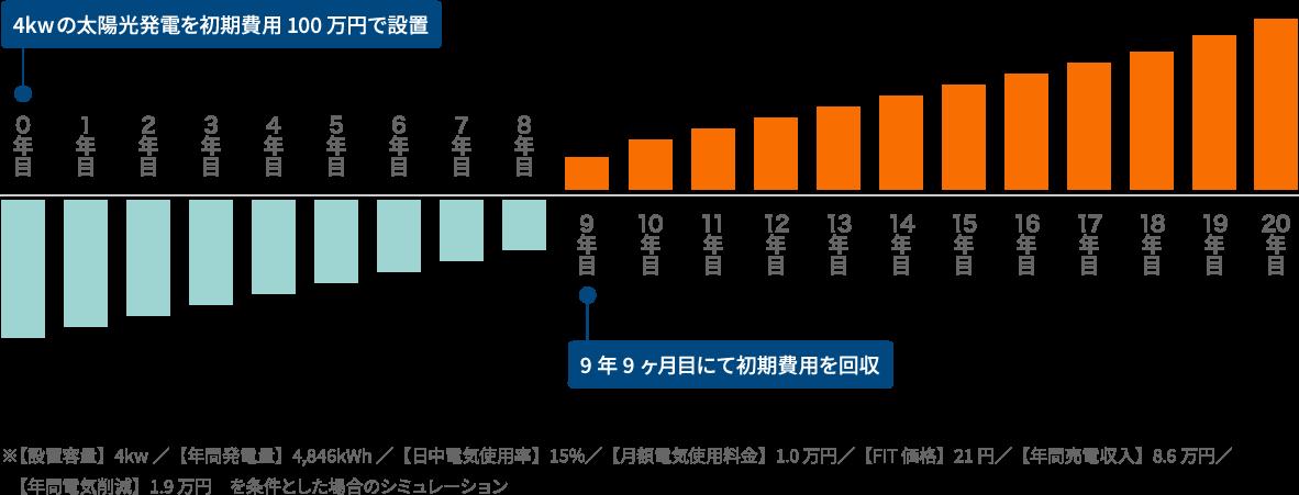 太陽光発電システムのシミュレーション結果グラフ
